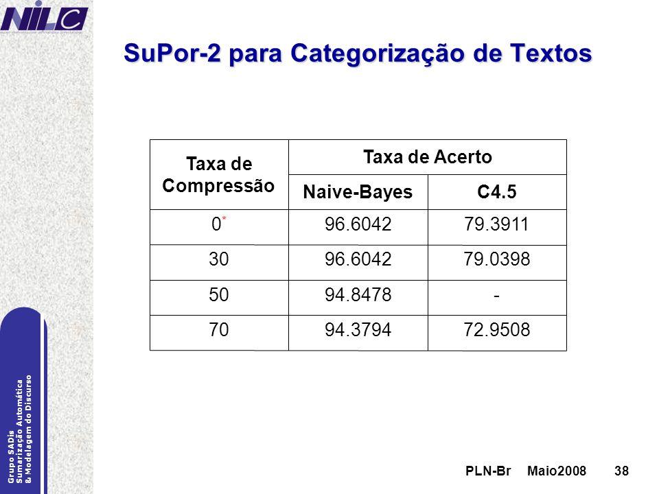 PLN-Br Maio200838 Grupo SADis Sumarização Automática & Modelagem do Discurso PLN-Br Maio200838 SuPor-2 para Categorização de Textos C4.5Naive-Bayes 72
