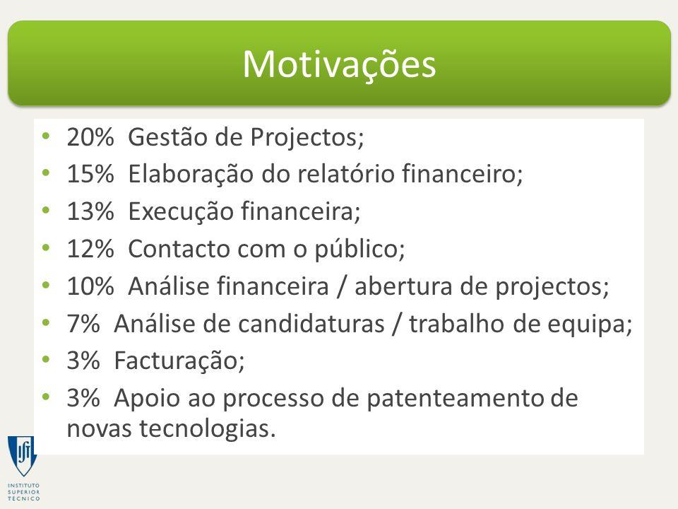 20% Gestão de Projectos; 15% Elaboração do relatório financeiro; 13% Execução financeira; 12% Contacto com o público; 10% Análise financeira / abertur