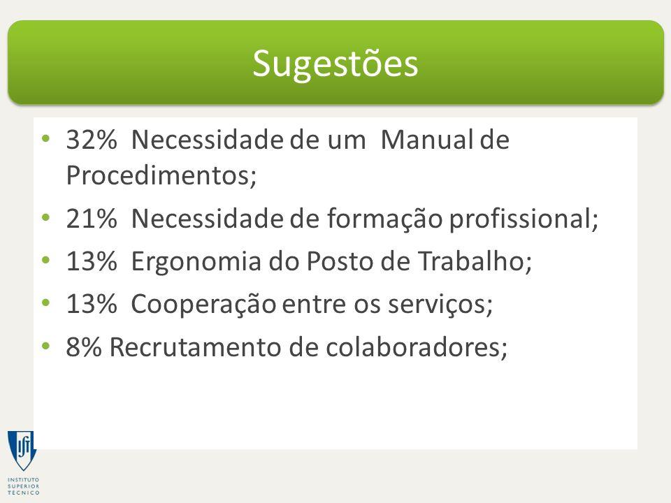 32% Necessidade de um Manual de Procedimentos; 21% Necessidade de formação profissional; 13% Ergonomia do Posto de Trabalho; 13% Cooperação entre os serviços; 8% Recrutamento de colaboradores; Sugestões