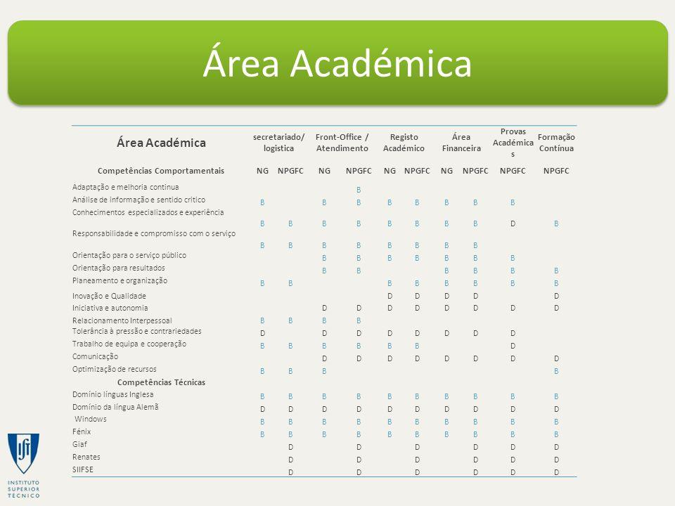 Área Académica secretariado/ logistica Front-Office / Atendimento Registo Académico Área Financeira Provas Académica s Formação Contínua Competências