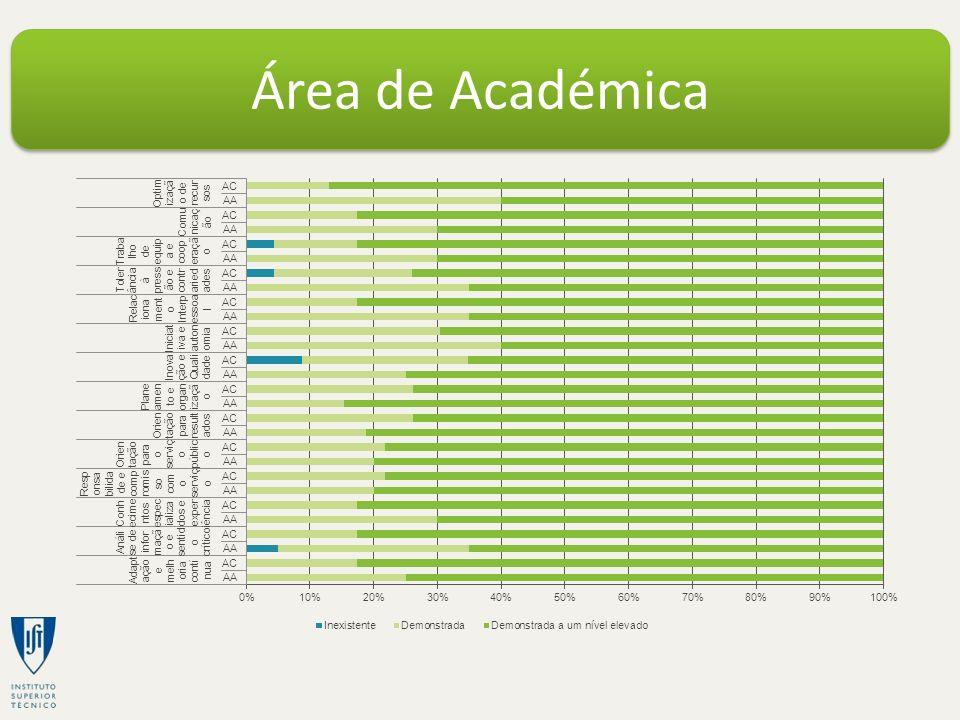 Área de Académica
