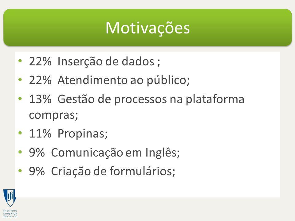 22% Inserção de dados ; 22% Atendimento ao público; 13% Gestão de processos na plataforma compras; 11% Propinas; 9% Comunicação em Inglês; 9% Criação