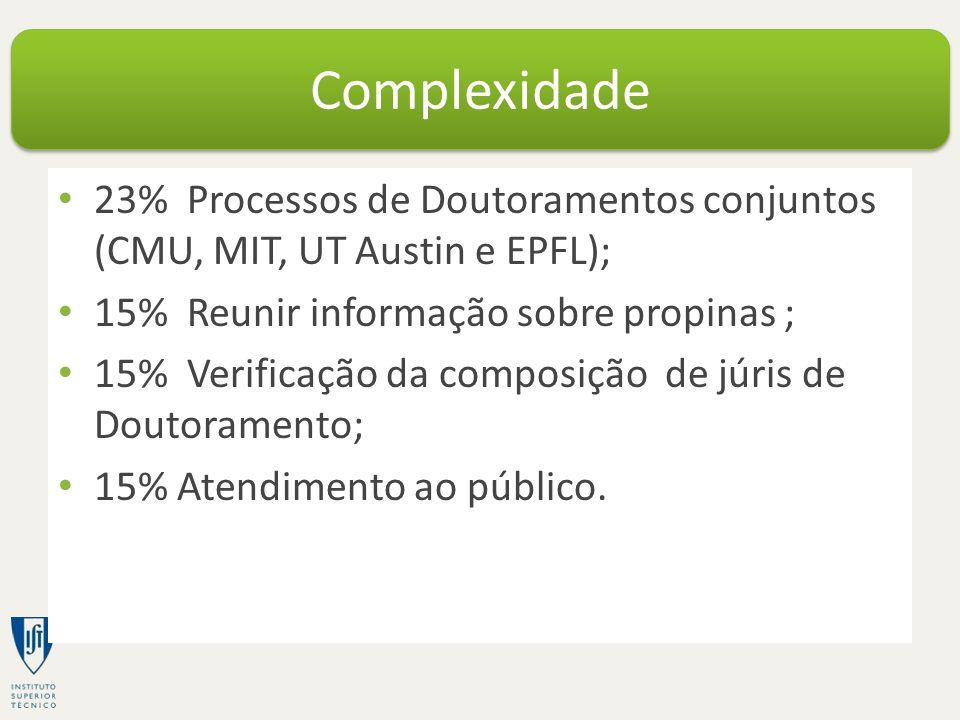23% Processos de Doutoramentos conjuntos (CMU, MIT, UT Austin e EPFL); 15% Reunir informação sobre propinas ; 15% Verificação da composição de júris de Doutoramento; 15% Atendimento ao público.