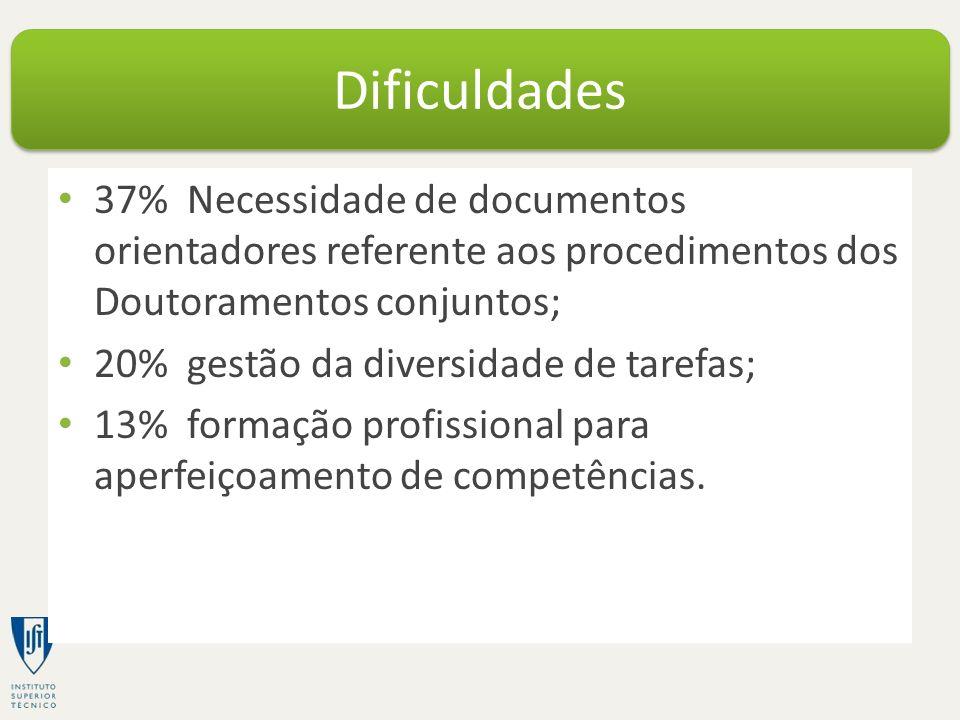 37% Necessidade de documentos orientadores referente aos procedimentos dos Doutoramentos conjuntos; 20% gestão da diversidade de tarefas; 13% formação