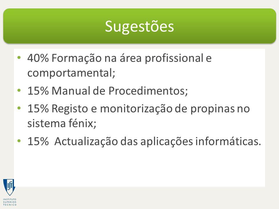 40% Formação na área profissional e comportamental; 15% Manual de Procedimentos; 15% Registo e monitorização de propinas no sistema fénix; 15% Actualização das aplicações informáticas.