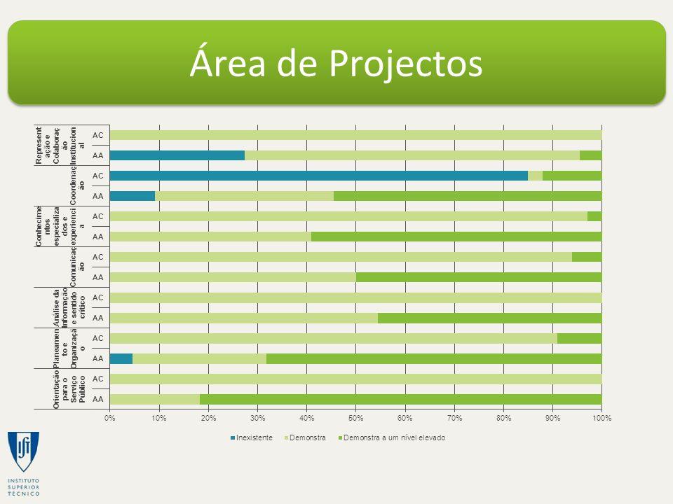 Área de Projectos