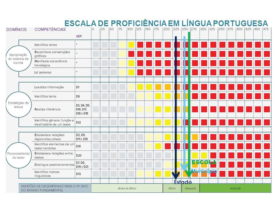 ESCALA DE PROFICIÊNCIA EM LÍNGUA PORTUGUESA Município Estado ESCOLA