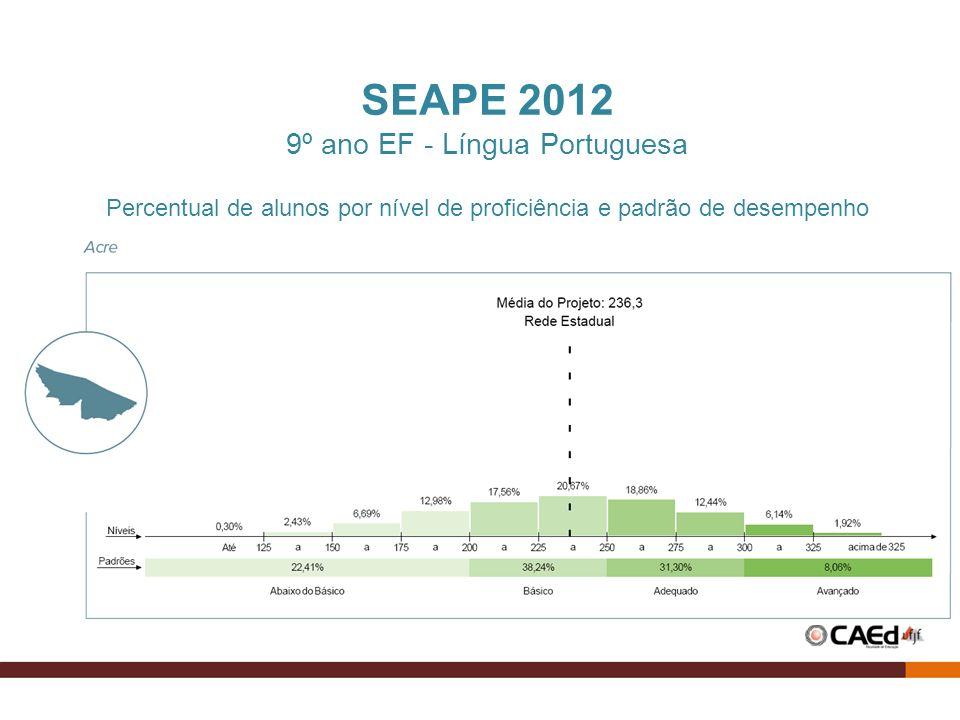 SEAPE 2012 9º ano EF - Língua Portuguesa Percentual de alunos por nível de proficiência e padrão de desempenho