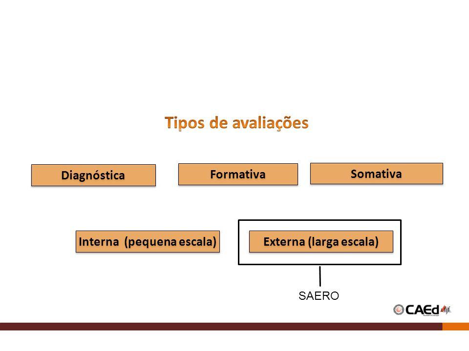 Diagnóstica Formativa Somativa Interna (pequena escala) Externa (larga escala) SAERO