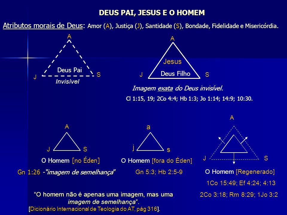 DEUS PAI, JESUS E O HOMEM Atributos morais de Deus: Amor (A), Justiça (J), Santidade (S), Bondade, Fidelidade e Misericórdia. Deus Pai Jesus Deus Filh