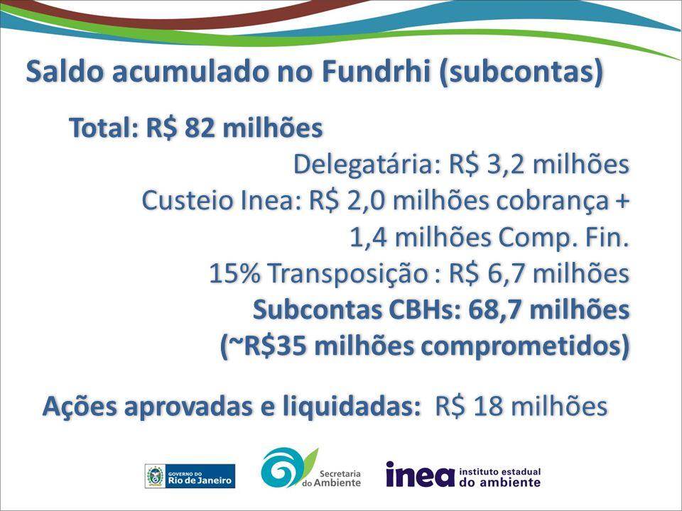 Saldo acumulado no Fundrhi (subcontas) Total: R$ 82 milhões Delegatária: R$ 3,2 milhões Custeio Inea: R$ 2,0 milhões cobrança + 1,4 milhões Comp. Fin.