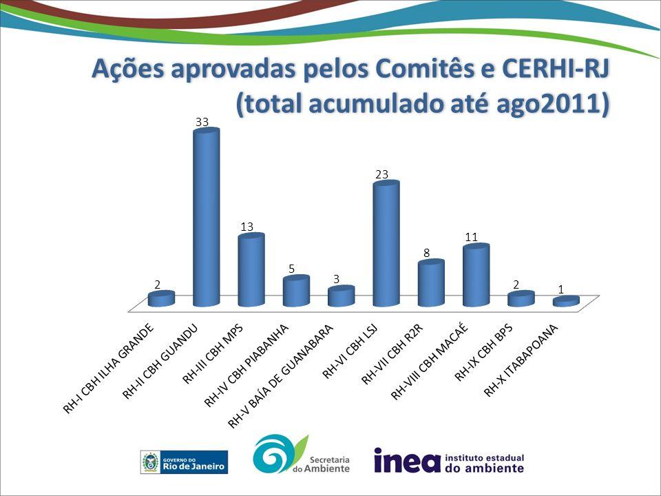 Ações aprovadas pelos Comitês e CERHI-RJ (total acumulado até ago2011)