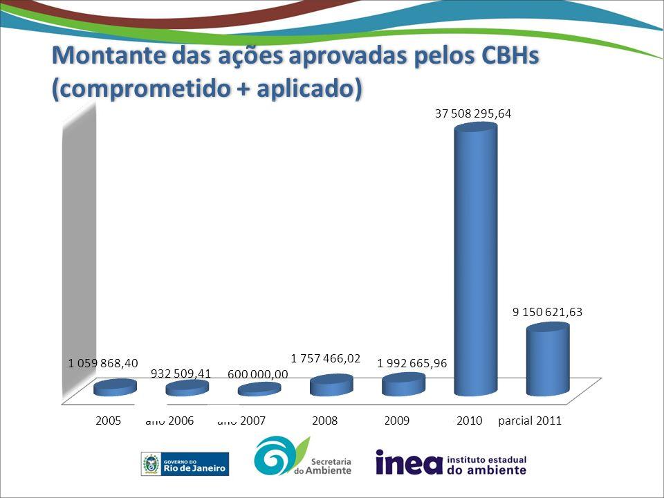 Montante das ações aprovadas pelos CBHs (comprometido + aplicado)