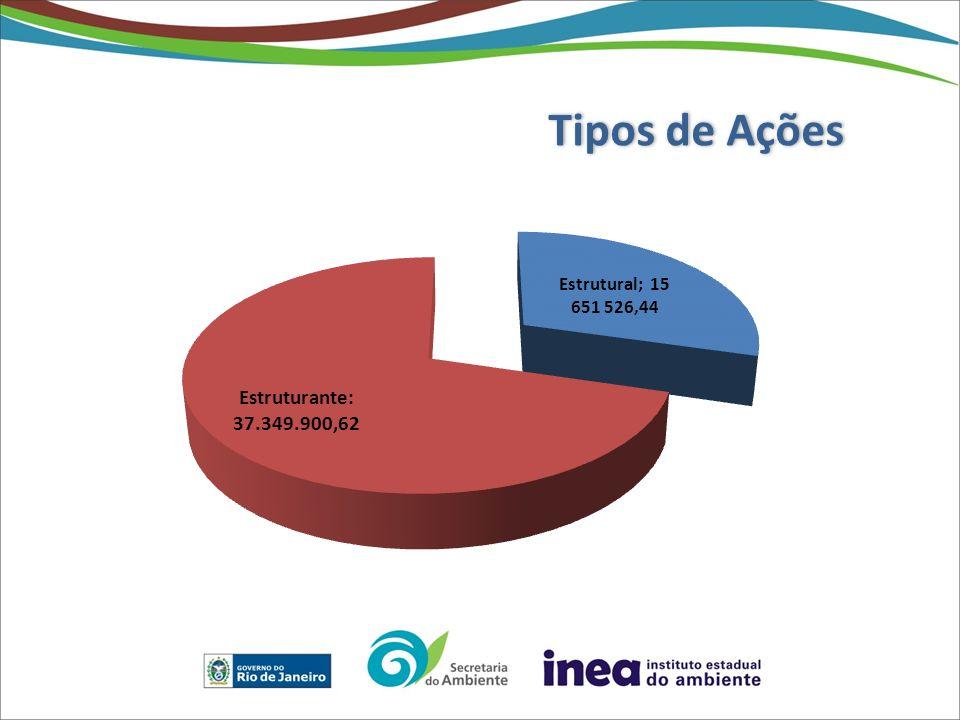 Fortalecer as agências delegatárias – sugestões para o atual quadro legal Criar prazos limites para utilização efetiva dos recursos da cobrança.