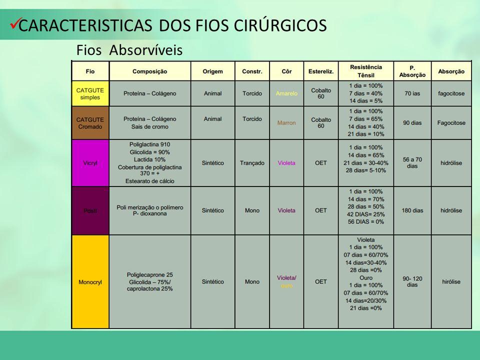 CARACTERISTICAS DOS FIOS CIRÚRGICOS Fios Absorvíveis