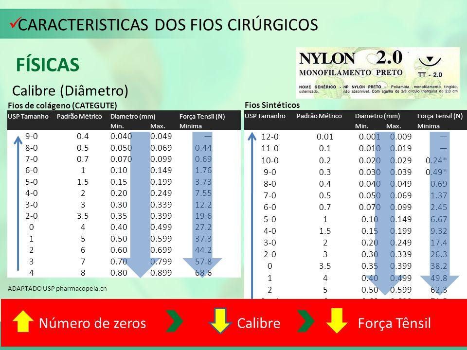 CARACTERISTICAS DOS FIOS CIRÚRGICOS FÍSICAS Calibre (Diâmetro) Fios de colágeno (CATEGUTE) USP TamanhoPadrão MétricoDiametro (mm)Força Tensil (N) Min.