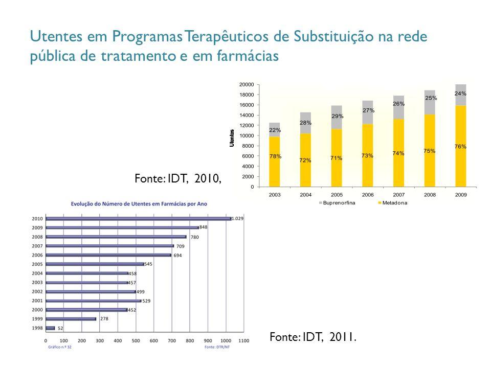Utentes em Programas Terapêuticos de Substituição na rede pública de tratamento e em farmácias Fonte: IDT, 2011.