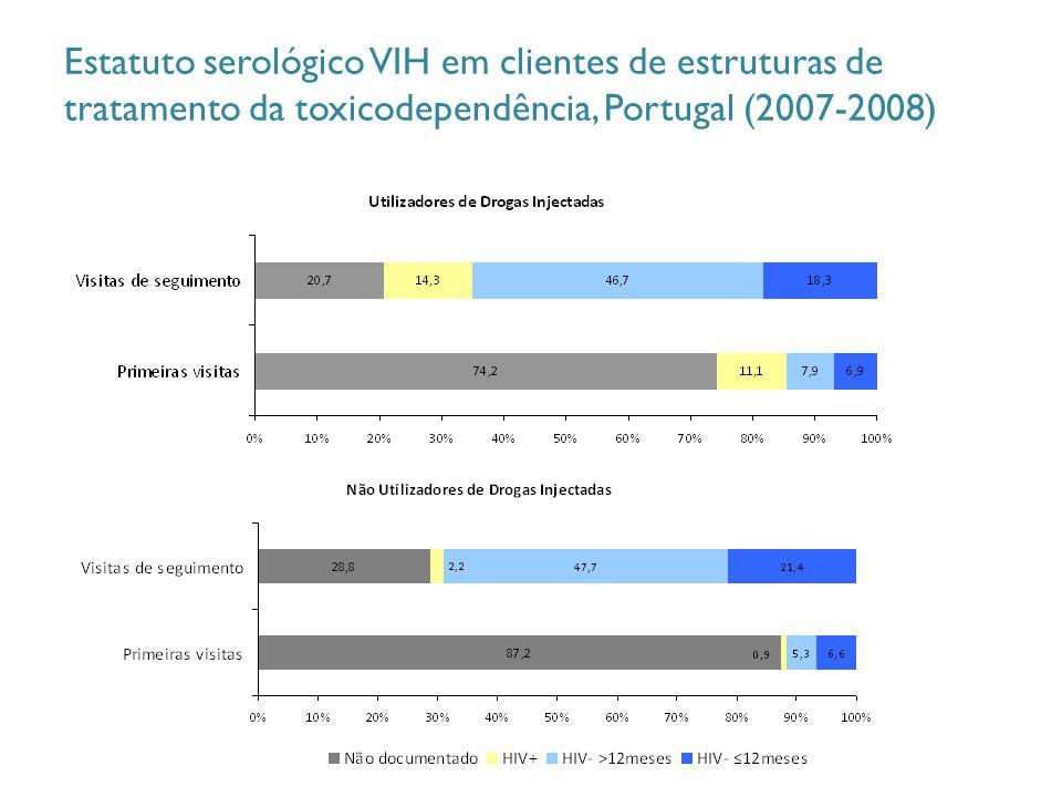 Estatuto serológico VIH em clientes de estruturas de tratamento da toxicodependência, Portugal (2007-2008)