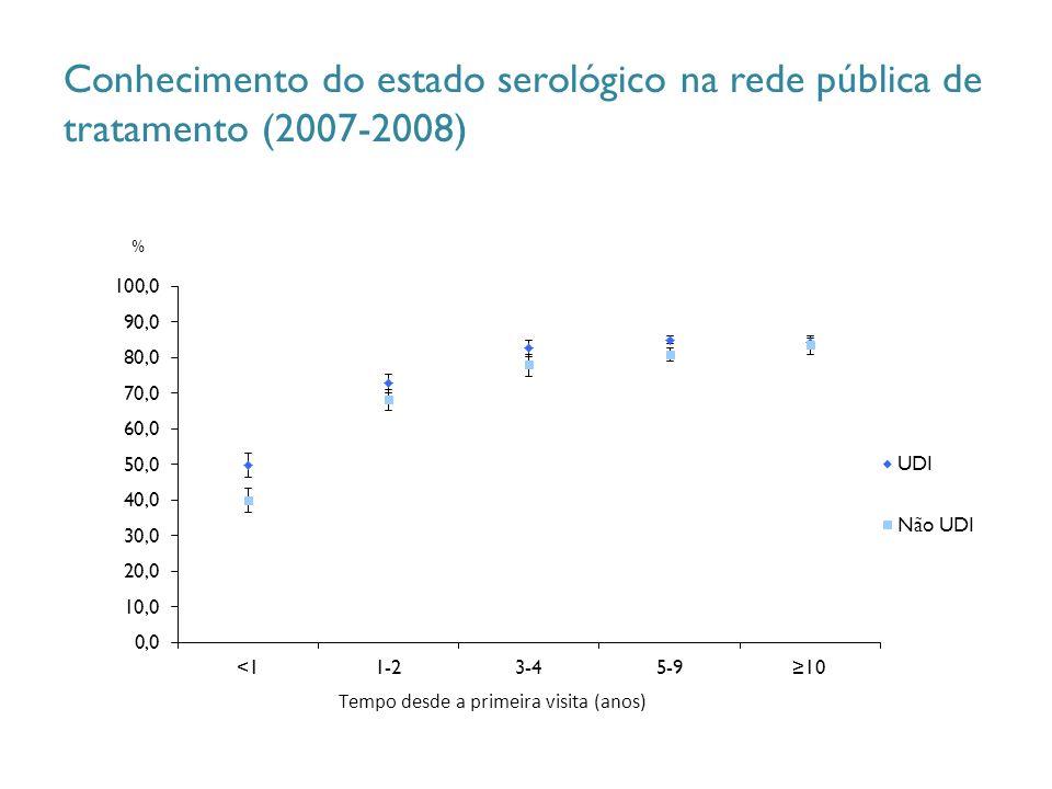 Conhecimento do estado serológico na rede pública de tratamento (2007-2008) %