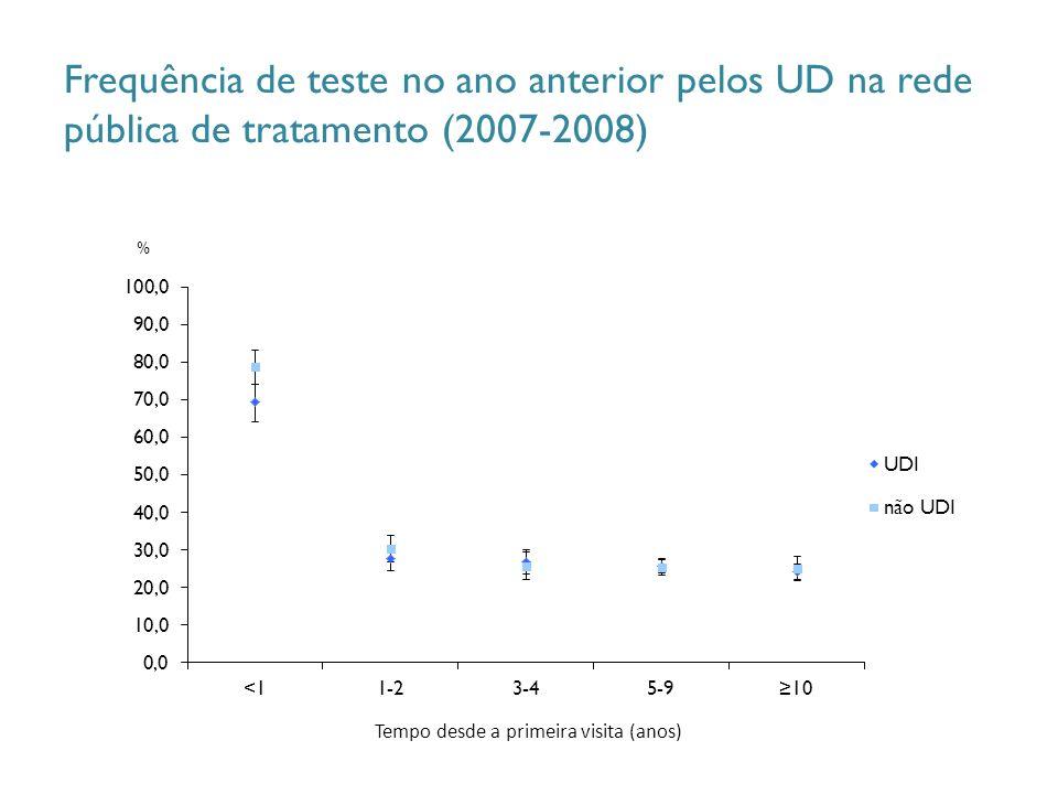 Frequência de teste no ano anterior pelos UD na rede pública de tratamento (2007-2008) % Tempo desde a primeira visita (anos)