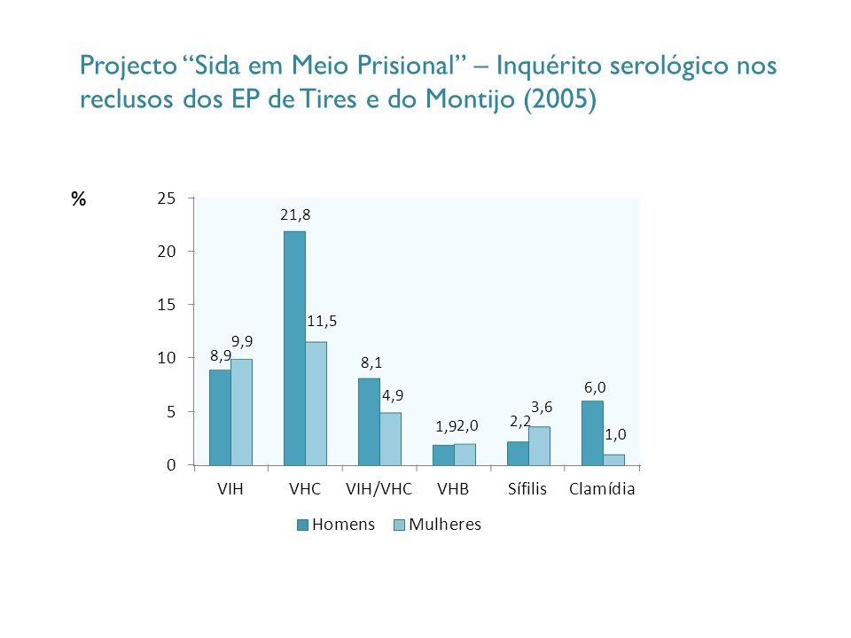 Projecto Sida em Meio Prisional – Inquérito serológico nos reclusos dos EP de Tires e do Montijo (2005)