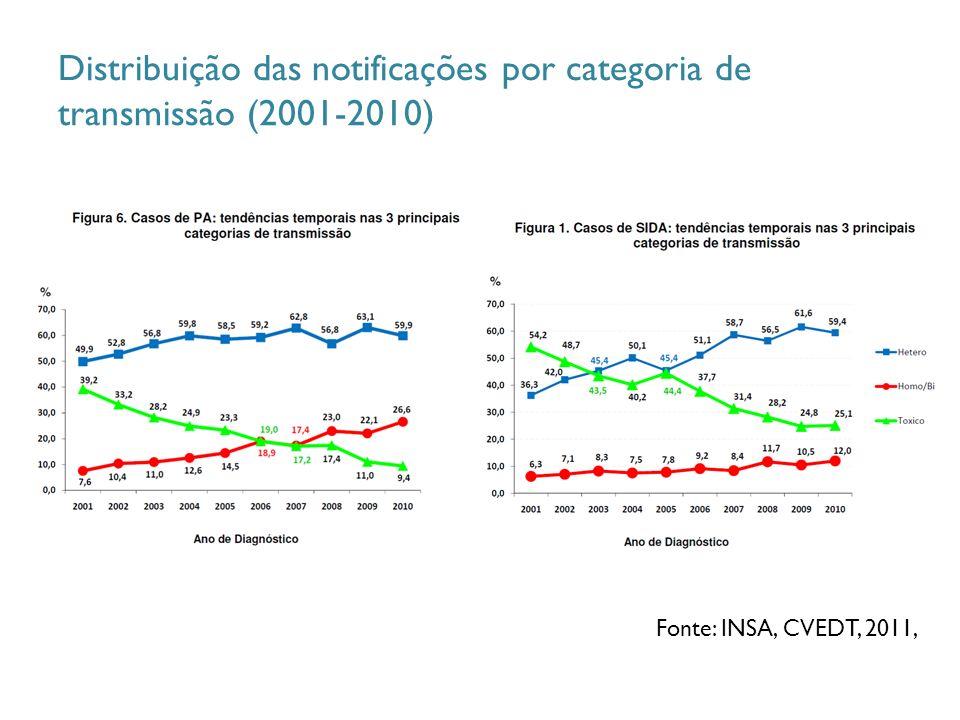 Distribuição das notificações por categoria de transmissão (2001-2010) Fonte: INSA, CVEDT, 2011,
