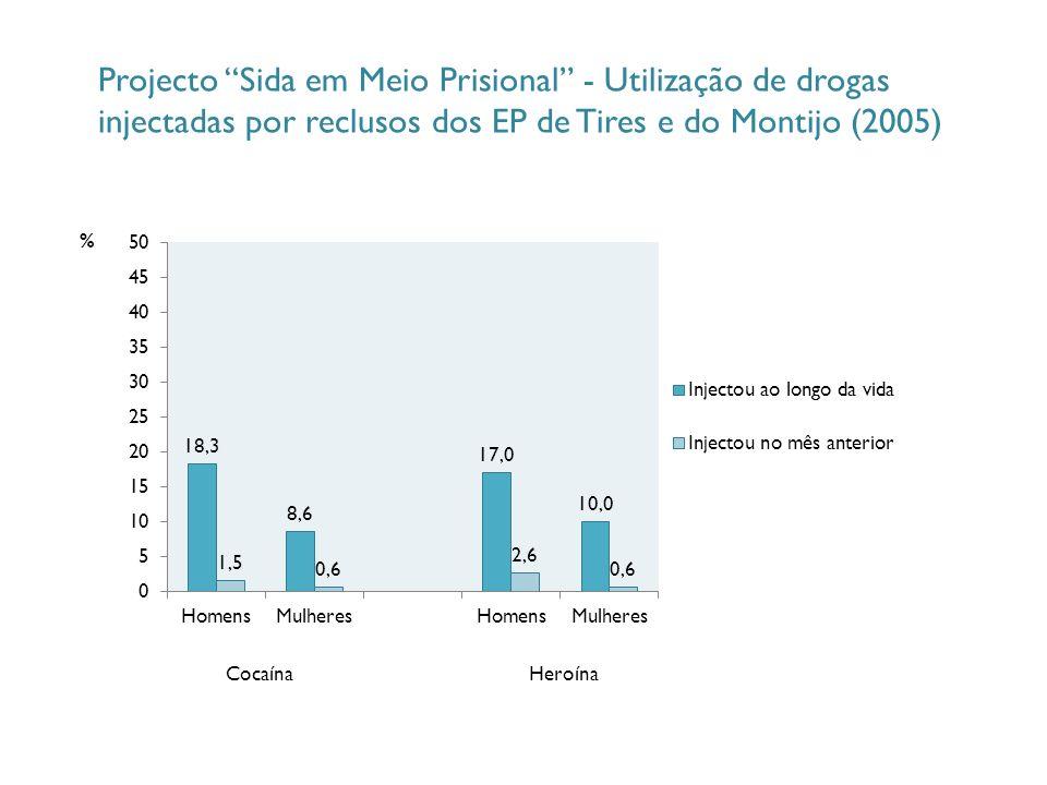 Projecto Sida em Meio Prisional - Utilização de drogas injectadas por reclusos dos EP de Tires e do Montijo (2005) CocaínaHeroína