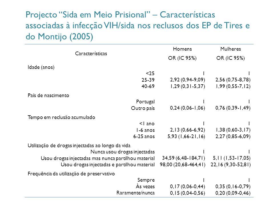 Características Homens Mulheres OR (IC 95%) Idade (anos) <25 25-39 40-69 1 2,92 (0,94-9,09) 1,29 (0,31-5,37) 1 2,56 (0,75-8,78) 1,99 (0,55-7,12) País de nascimento Portugal Outro país 1 0,24 (0,06-1,06) 1 0,76 (0,39-1,49) Tempo em reclusão acumulado <1 ano 1-6 anos 6-25 anos 1 2,13 (0,66-6,92) 5,93 (1,66-21,16) 1 1,38 (0,60-3,17) 2,27 (0,85-6,09) Utilização de drogas injectadas ao longo da vida Nunca usou drogas injectadas Usou drogas injectadas mas nunca partilhou material Usou drogas injectadas e partilhou material 1 34,59 (6,48-184,71) 98,00 (20,68-464,41) 1 5,11 (1,53-17,05) 22,16 (9,30-52,81) Frequência da utilização de preservativo Sempre Às vezes Raramente/nunca 1 0,17 (0,06-0,44) 0,15 (0,04-0,56) 1 0,35 (0,16-0,79) 0,20 (0,09-0,46) Projecto Sida em Meio Prisional – Características associadas à infecção VIH/sida nos reclusos dos EP de Tires e do Montijo (2005)