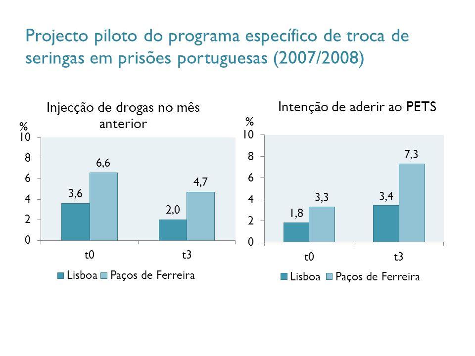 Projecto piloto do programa específico de troca de seringas em prisões portuguesas (2007/2008)