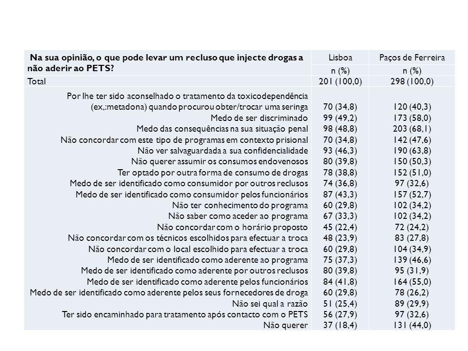 Na sua opinião, o que pode levar um recluso que injecte drogas a não aderir ao PETS.