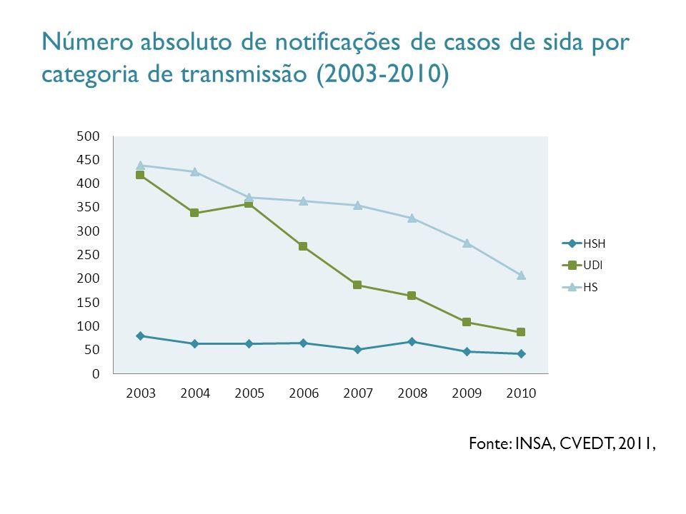 Número absoluto de notificações de casos de sida por categoria de transmissão (2003-2010) Fonte: INSA, CVEDT, 2011,