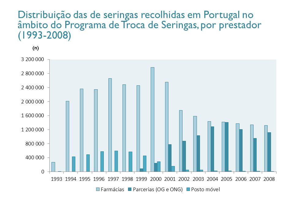 (n) Distribuição das de seringas recolhidas em Portugal no âmbito do Programa de Troca de Seringas, por prestador (1993-2008)
