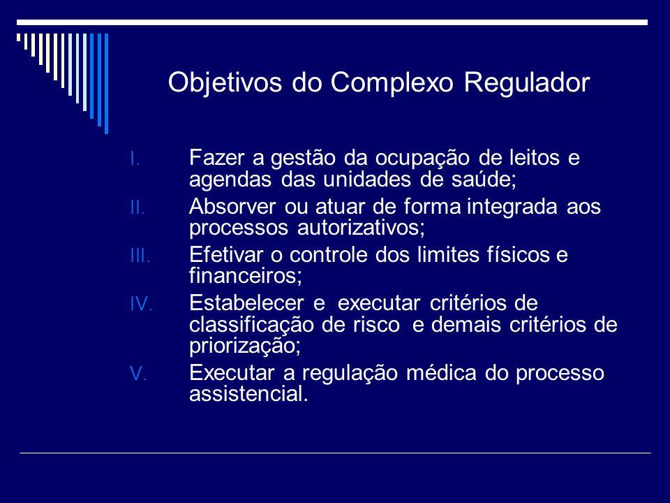 COMPLEXOS REGULADORES ESTRUTURA FUNCIONAL COMPLEXO REGULADOR COORDENAÇÃO DO COMPLEXO REGULADOR CENTRAL DE REGULAÇÃO DE INTERNAÇÕES HOSPITALARES CENTRAL DE REGULAÇÃO DE CONSULTAS E EXAMES CENTRAL DE REGULAÇÃO DE URGÊNCIAS SISTEMAS DE INFORMAÇÃO PARA A REGULAÇÃO INFORMATIZAÇÃO DAS UNIDADES DE SAÚDE Para os CR Estaduais: CENTRAL ESTADUAL DE REGULAÇÃO DA ALTA COMPLEXIDADE - CERAC