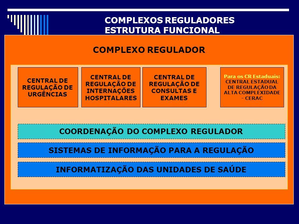CARACTERÍSTICAS DAS AÇÕES REGULADORAS REGULAÇÃO DAS URGÊNCIAS REGULAÇÃO DE CONSULTAS REGULAÇÃO DE EXAMES REGULAÇÃO DE TERAPIAS REGULAÇÃO DE CIRURGIAS, PROCEDIMENTOS AMBULATORIAIS REGULAÇÃO DE LEITOS, INTERNAÇÕES E PROCEDIMENTOS HOSPITALARES ROTINAS: CONTROLE DE LEITOS E AGENDAS CONTROLE DE LIMITES FÍSICOS E ORÇAMENTÁRIOS CONTROLE DOS FLUXOS DE REFERÊNCIA AUTORIZAÇÃO PRÉ E PÓS FATO E EXTRAS ENCAMINHAMENTO DAS URGÊNCIAS COMUNICAÇÃO COM OS USUÁRIOS REGULAÇÃO MÉDICA, PROTOCOLOS, PRIORIZAÇÃO
