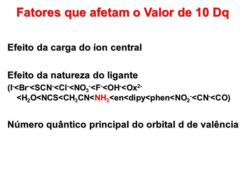 Fatores que afetam o Valor de 10 Dq Efeito da carga do íon central Efeito da natureza do ligante (I - <Br - <SCN - <Cl - <NO 3 - <F - <OH - <Ox 2- <H 2 O<NCS<CH 3 CN<NH 3 <en<dipy<phen<NO 2 - <CN - <CO) Número quântico principal do orbital d de valência