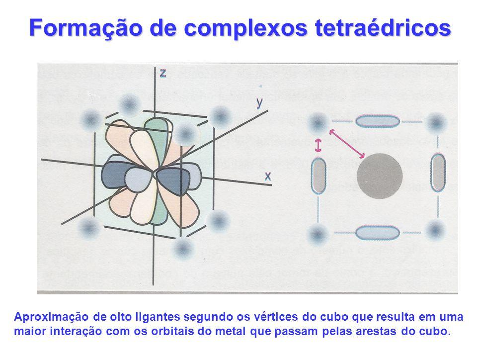 Formação de complexos tetraédricos Aproximação de oito ligantes segundo os vértices do cubo que resulta em uma maior interação com os orbitais do metal que passam pelas arestas do cubo.