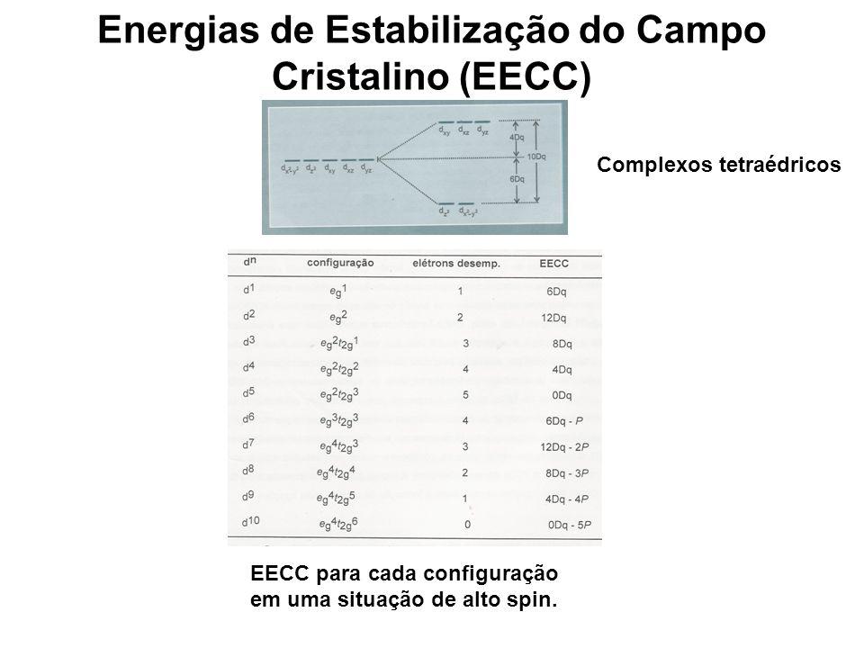 Energias de Estabilização do Campo Cristalino (EECC) EECC para cada configuração em uma situação de alto spin.
