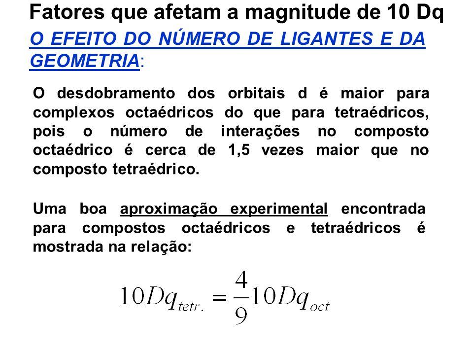 Fatores que afetam a magnitude de 10 Dq O EFEITO DO NÚMERO DE LIGANTES E DA GEOMETRIA: O desdobramento dos orbitais d é maior para complexos octaédricos do que para tetraédricos, pois o número de interações no composto octaédrico é cerca de 1,5 vezes maior que no composto tetraédrico.