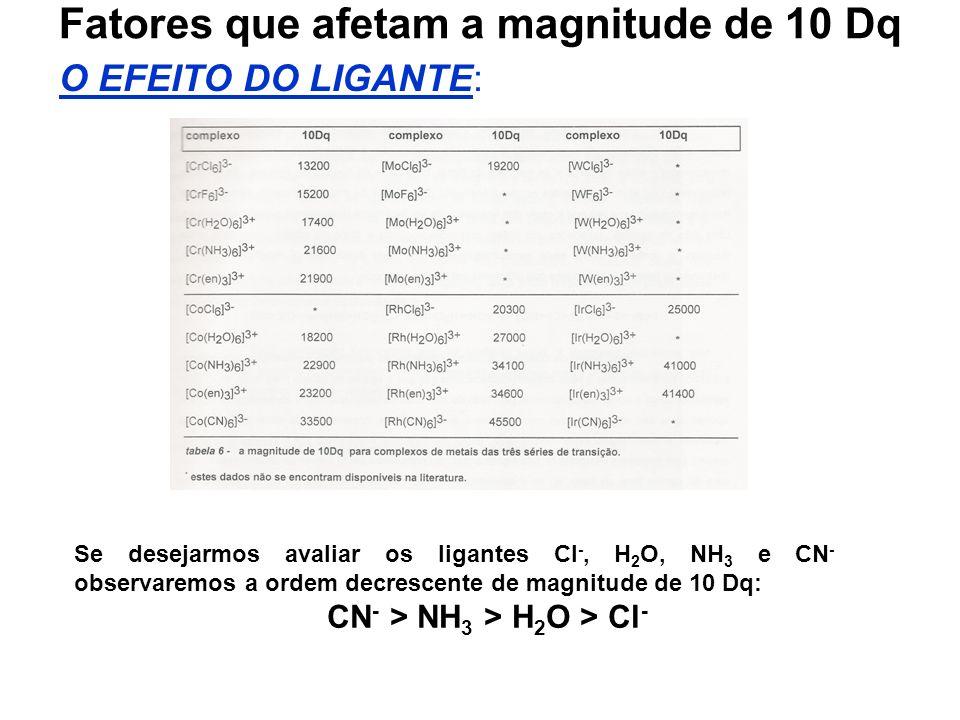 Fatores que afetam a magnitude de 10 Dq O EFEITO DO LIGANTE: Se desejarmos avaliar os ligantes Cl -, H 2 O, NH 3 e CN - observaremos a ordem decrescente de magnitude de 10 Dq: CN - > NH 3 > H 2 O > Cl -