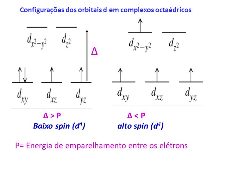 Fatores que afetam a magnitude de 10 Dq O EFEITO DA CARGA DO METAL: Um aumento da carga provoca um aumento de 10 Dq, tanto para octaédricos quanto para tetraédricos.