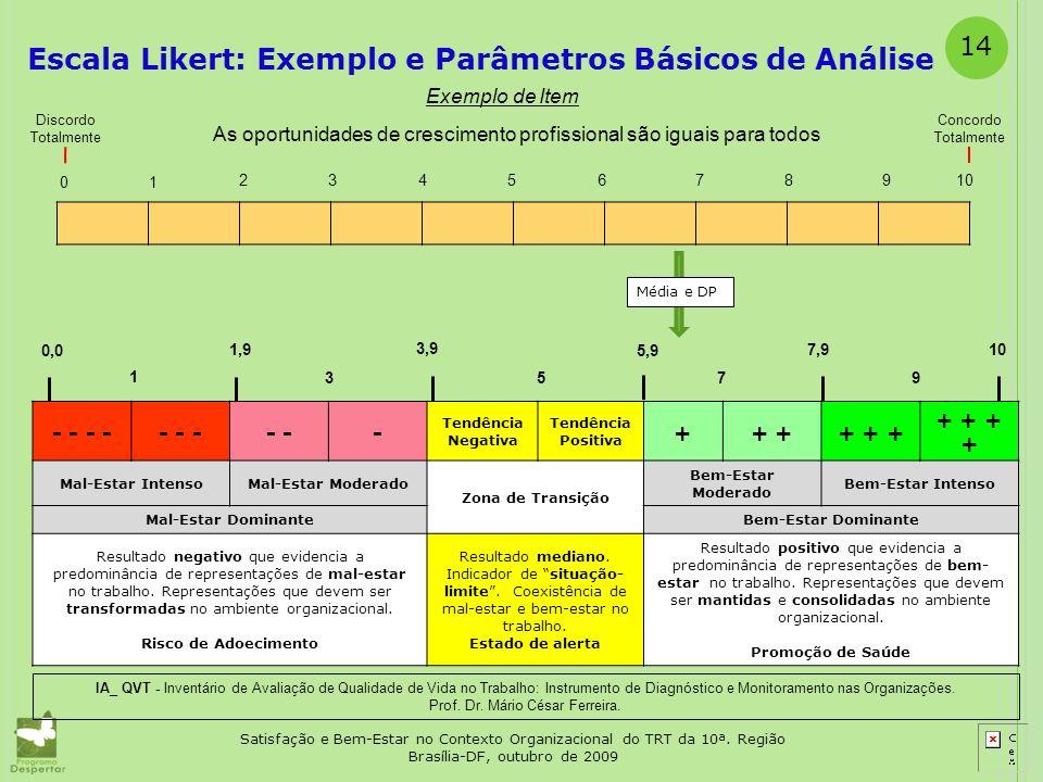 14 Satisfação e Bem-Estar no Contexto Organizacional do TRT da 10ª. Região Brasília-DF, outubro de 2009 Escala Likert: Exemplo e Parâmetros Básicos de