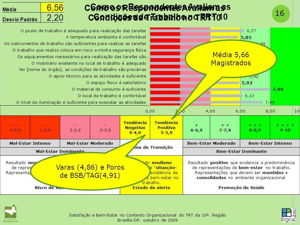 16 -- - - 0-0,9 -- - 1-1,9- 2-2,9 - 3-3,9 Tendência Negativa 4-4,9 Tendência Positiva 5-5,9 + 6-6,9 + 7-7,9 + + + 8-8,9 + + 9-10 Mal-Estar IntensoMal-