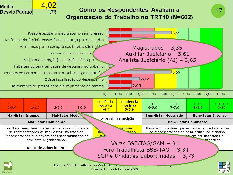 17 -- - - 0-0,9 -- - 1-1,9- 2-2,9 - 3-3,9 Tendência Negativa 4-4,9 Tendência Positiva 5-5,9 + 6-6,9 + 7-7,9 + + + 8-8,9 + + 9-10 Mal-Estar IntensoMal-