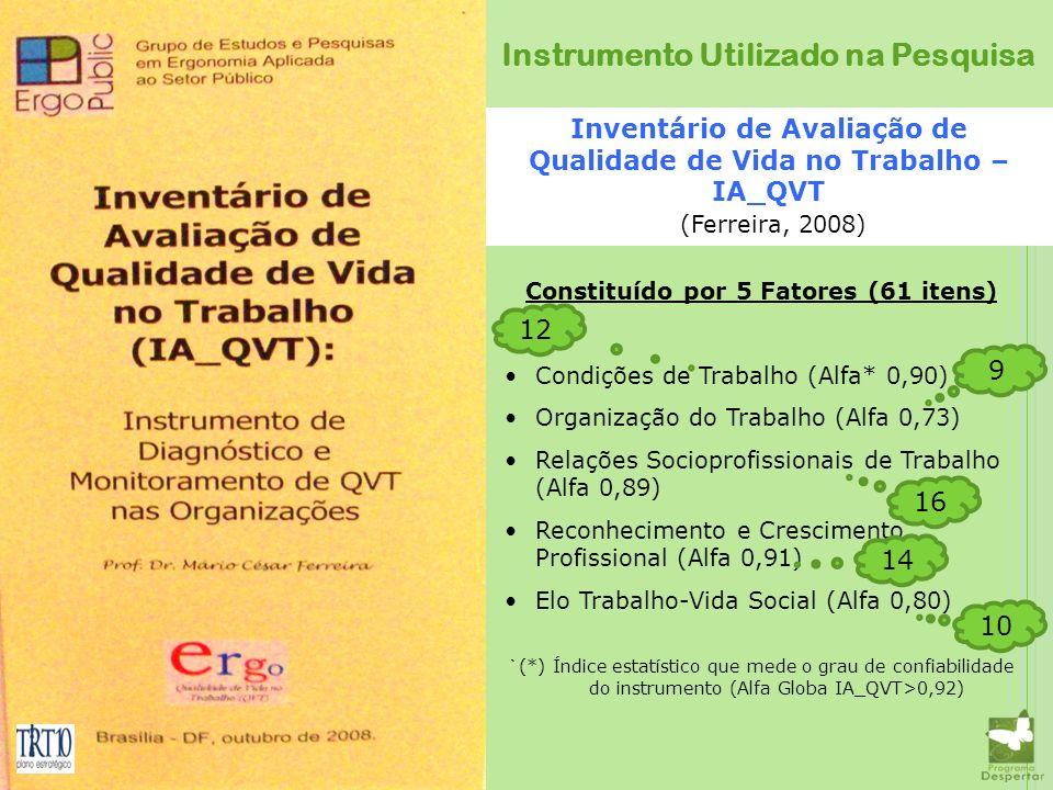 Inventário de Avaliação de Qualidade de Vida no Trabalho – IA_QVT (Ferreira, 2008) Constituído por 5 Fatores (61 itens) Condições de Trabalho (Alfa* 0