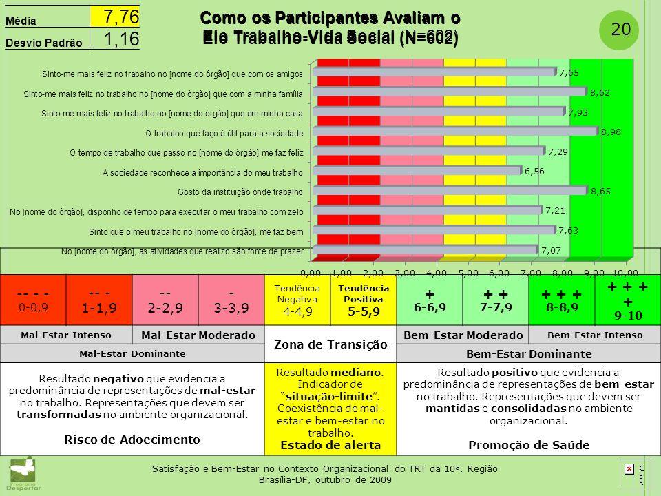 -- - - 0-0,9 -- - 1-1,9- 2-2,9 - 3-3,9 Tendência Negativa 4-4,9 Tendência Positiva 5-5,9 + 6-6,9 + 7-7,9 + + + 8-8,9 + + 9-10 Mal-Estar Intenso Mal-Es