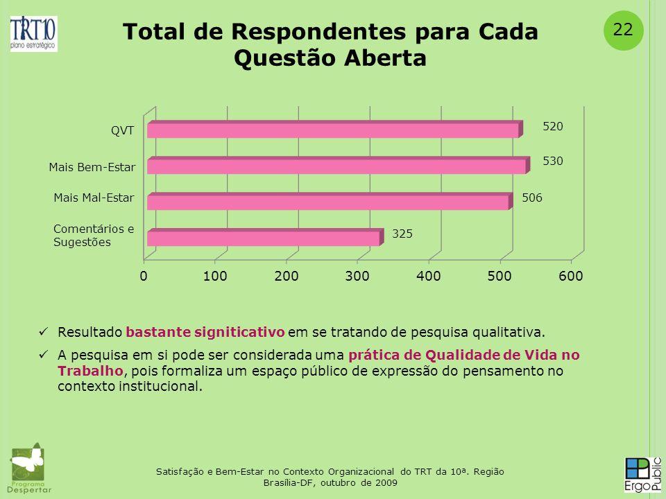22 Satisfação e Bem-Estar no Contexto Organizacional do TRT da 10ª. Região Brasília-DF, outubro de 2009 Total de Respondentes para Cada Questão Aberta
