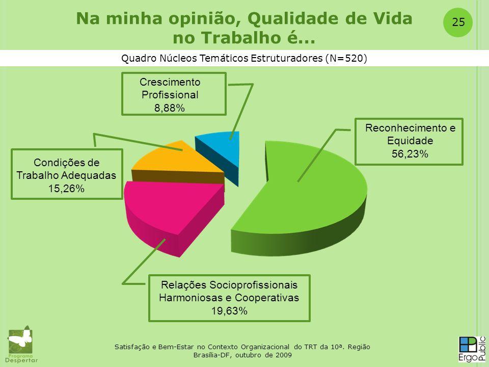 Satisfação e Bem-Estar no Contexto Organizacional do TRT da 10ª. Região Brasília-DF, outubro de 2009 25 Quadro Núcleos Temáticos Estruturadores (N=520