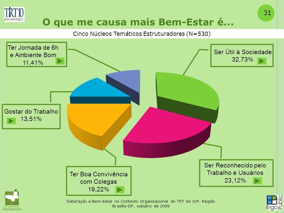 Satisfação e Bem-Estar no Contexto Organizacional do TRT da 10ª. Região Brasília-DF, outubro de 2009 31 Cinco Núcleos Temáticos Estruturadores (N=530)