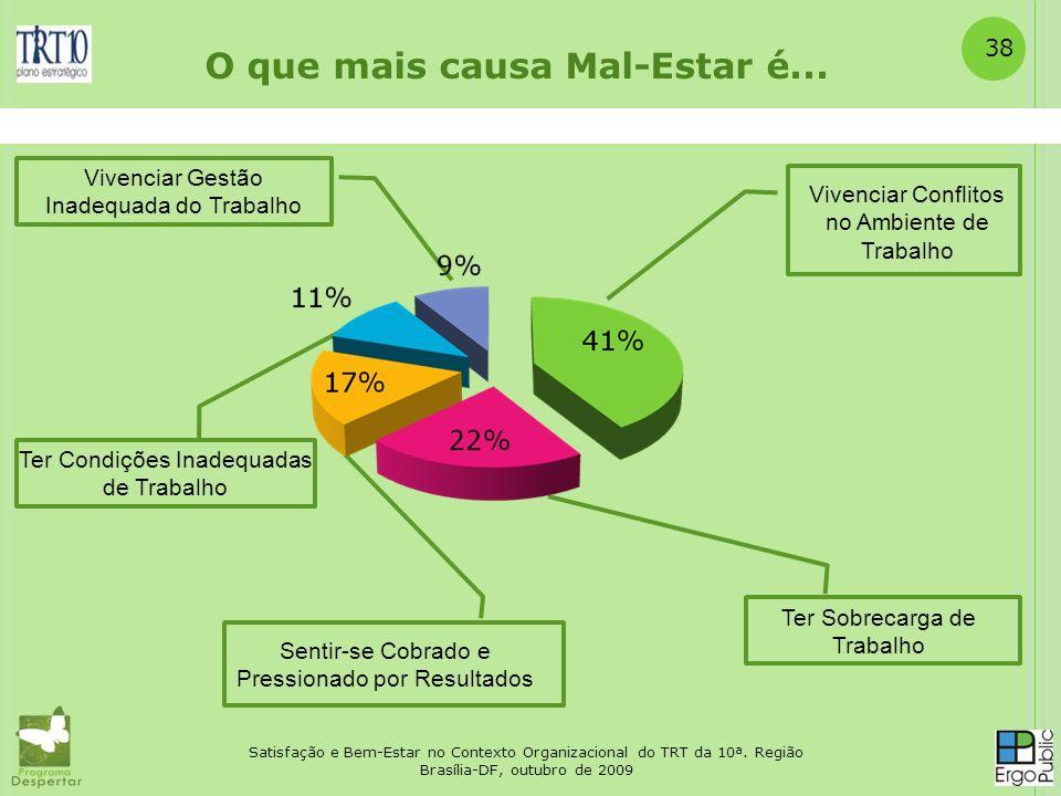 Satisfação e Bem-Estar no Contexto Organizacional do TRT da 10ª. Região Brasília-DF, outubro de 2009 38 O que mais causa Mal-Estar é... Vivenciar Conf