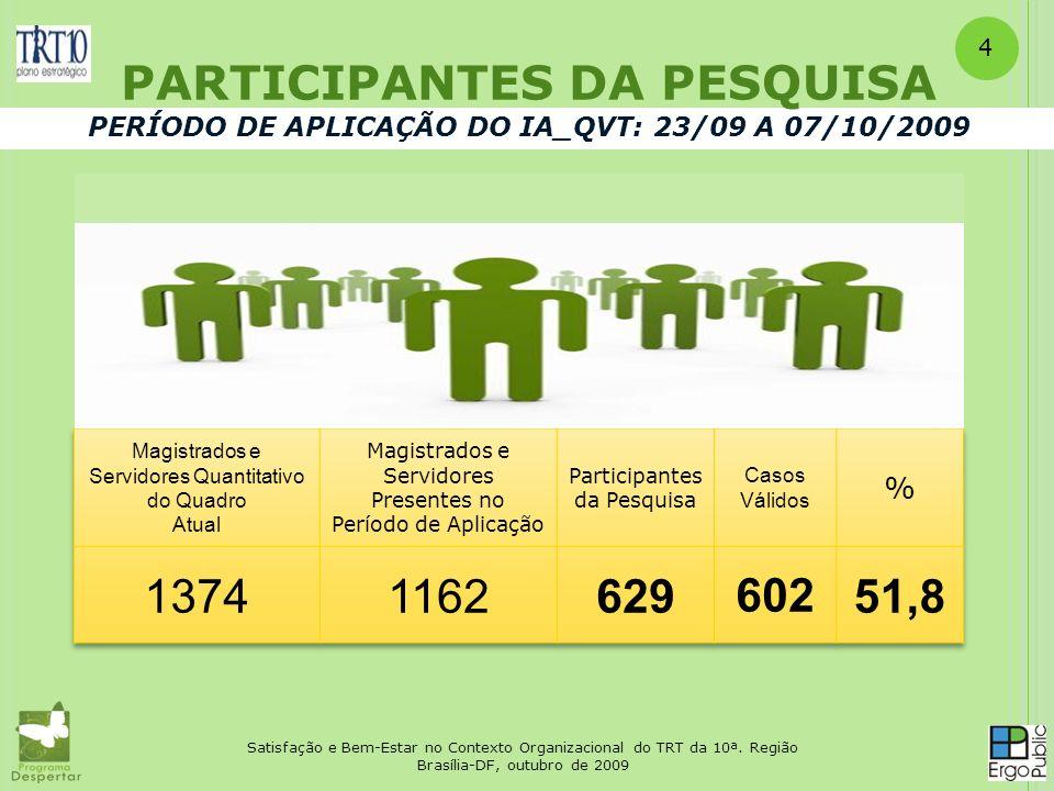 PARTICIPANTES DA PESQUISA PERÍODO DE APLICAÇÃO DO IA_QVT: 23/09 A 07/10/2009 Satisfação e Bem-Estar no Contexto Organizacional do TRT da 10ª. Região B